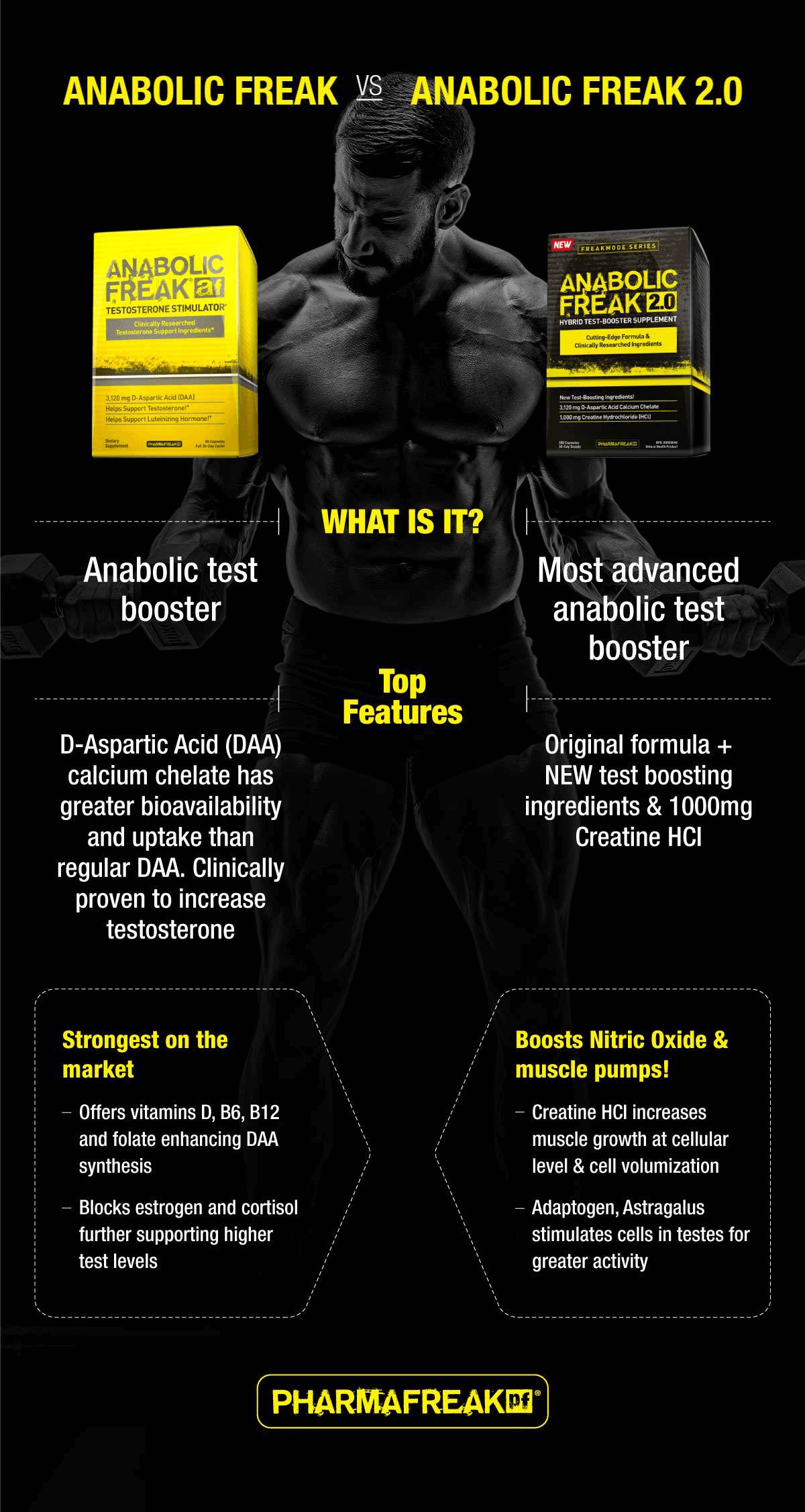 Pharma Freak Anabolic Freak 2.0